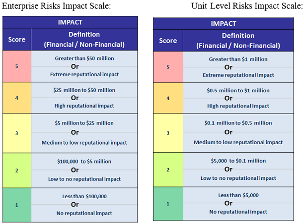 Impact - 2 scales: Enterprise Risks Impact and Unite Level Risks Impact
