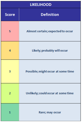 Likelihood scale (1-5)