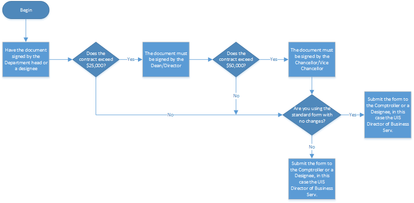 Signature Process Flowchart