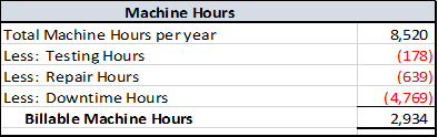 Machine rate calculation example