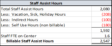 Staff assist rate calculation example