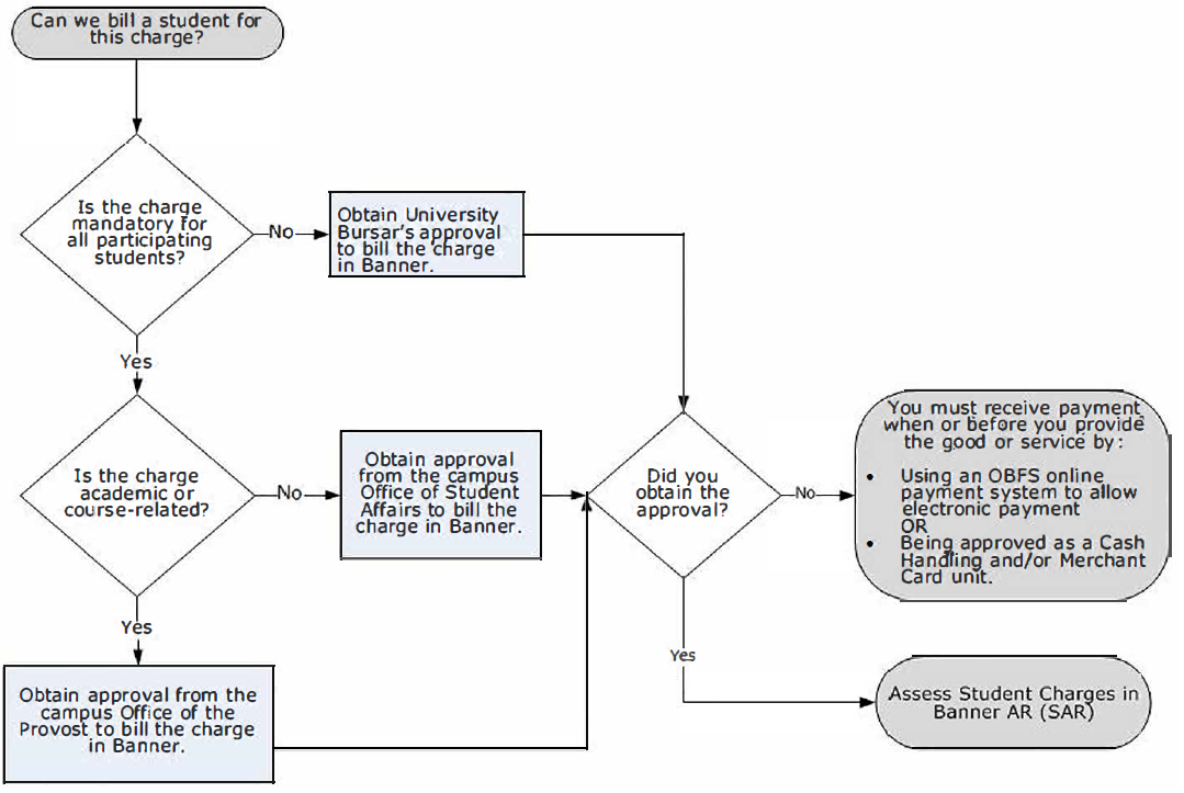 Determine Whether a Student Charge Qualifies as a Receivable Flowchart